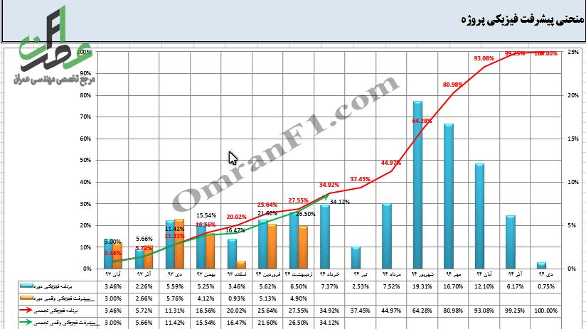 نمودار پیشرفت فیزیکی پروژه